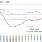 ONS GDP and the Labour Market - 2012 Q1 - April GDP update